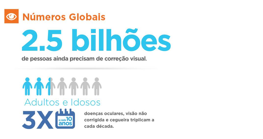 Números globais sobre visão